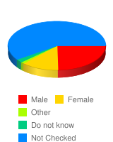 What is your gender? - Stats Chart
