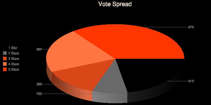 vote spread graph