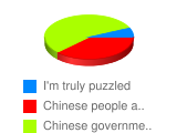 """What does word """"China"""" mainly mean for you? - Stats Chart"""