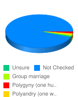 Which kinds of polygamy are forms of sexism? - Stats Chart