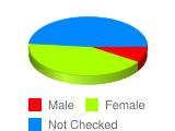 What is your sex? - Stats Chart