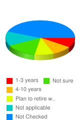 How long do you plan to stay with your current employer? - Stats Chart