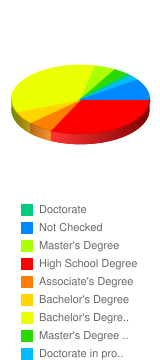 What is the highest level of education have you achieved? - Stats Chart