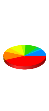 Age? - Stats Chart