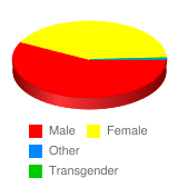 What`s your gender? - Stats Chart