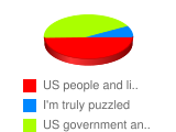 """What does word """"USA"""" mainly mean for you?  - Stats Chart"""