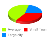 What size town/city did you spend your adolescent years in? - Stats Chart