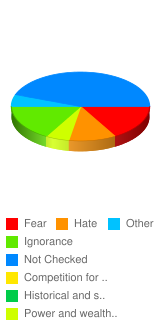 What is the leading cause of Racism in America? - Stats Chart