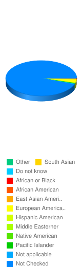 What is your race/ethnicity? - Stats Chart