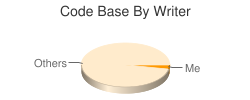 Code Base By Writer