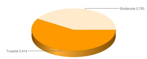 Einwohnerverteilung Brotterode Trusetal