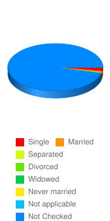 What is your marital status? - Stats Chart