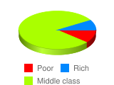 Do you consider yourself financially poor, middle class, or rich? - Stats Chart