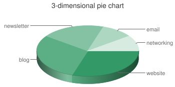 sample 3-dimensional pie chart