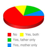 Did your parents smoke? - Stats Chart