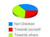 If you answered yes to question 8, was it directed: - Stats Chart