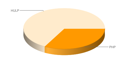 http://chart.apis.google.com/chart?cht=p3&chd=t:33,67&chs=450x200&chl=PHP|HULP