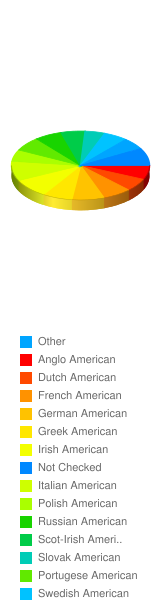 """If """"Yes"""", but only someone from certain white American ethnic groups, then please chec - Stats Chart"""
