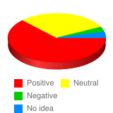 What is your general attitude toward Canadian people? - Stats Chart