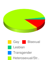 What is your sexual preference - Stats Chart
