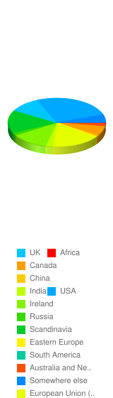 Where are you from? - Stats Chart