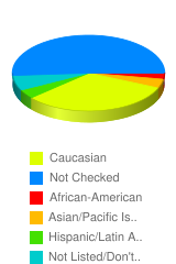 How do you define your self racially? - Stats Chart