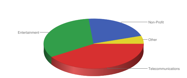 Customers Obtained by Sector in 2012