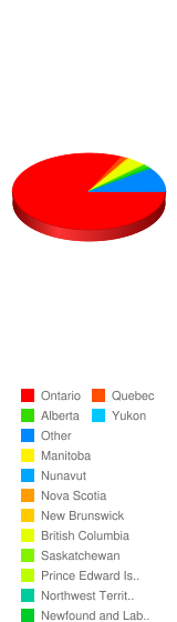 If you are from Canada, what province or territory are you from? - Stats Chart