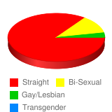 Do you consider yourself: - Stats Chart