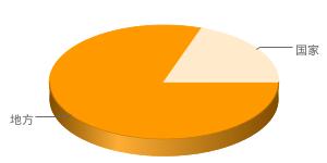 国家公務員と地方公務員の比率