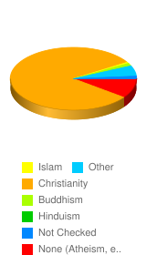 What religion do you affiliate yourself with? - Stats Chart