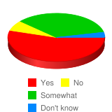 Do you feel that people join fraternities and sororities for the wrong reasons? - Stats Chart