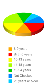 What age were you when your parents were divorced? - Stats Chart