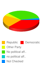 Which political party do you belong to or support? - Stats Chart