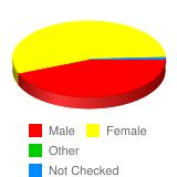 Gender? - Stats Chart