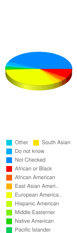 What is your ethnicity/race? - Stats Chart