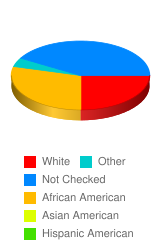 What do you consider yourself? - Stats Chart