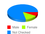 What is your Gender - Stats Chart