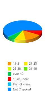 What is your age? - Stats Chart