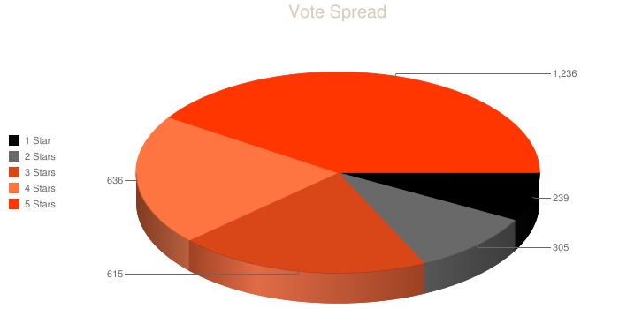 vote spread graph