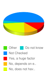 Does the locale in which you currently reside affect your opinion on interracial dating or marriage  - Stats Chart