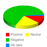 What is your general attitude toward USA government? - Stats Chart