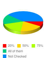 What percent of the other students do you think were influenced by peer pressure? - Stats Chart