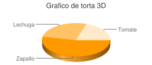Grafico de linea