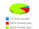 """What does word """"North Korea"""" mainly mean for you? - Stats Chart"""