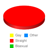 What is your sexual orientation? - Stats Chart