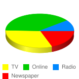 How do you get your news? - Stats Chart