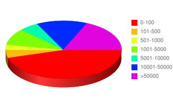 Répartition des estimations par valeur (en euros)