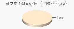 ヨウ素 0μg(推奨量130μg/日(上限2200μg))