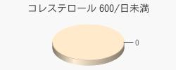 コレステロール 0(目安量600/日未満)